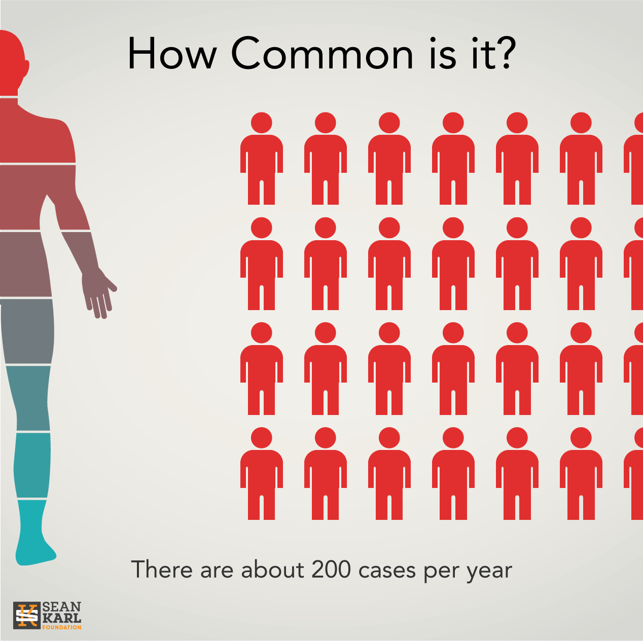 200-cases-per-year